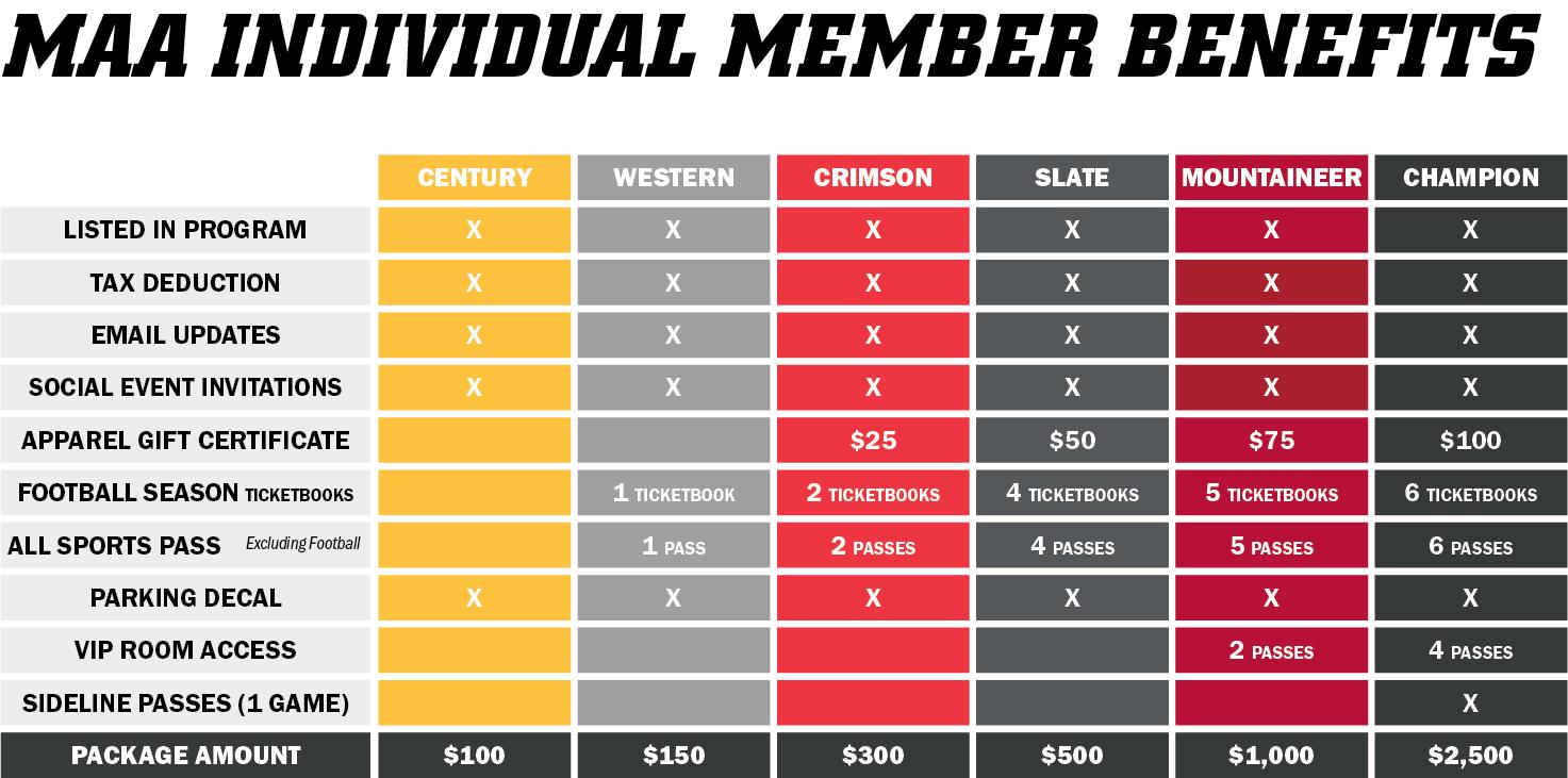 MAA Individual Member Benefits